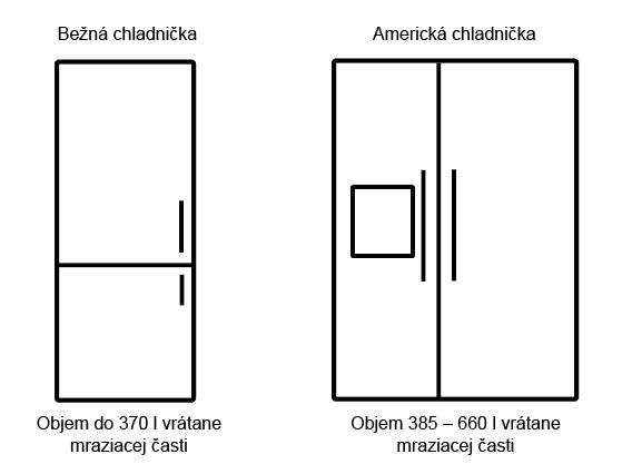 Porovnanie bežnej a americkej chladničky